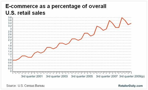 Graph showing quadrupaling of online sales from 2000 to 2010, from less than 1% of total US retail sales to almost 4%