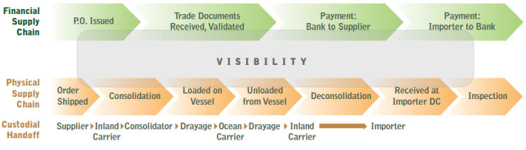 Physical and Financial Supply Chain Events Diagram
