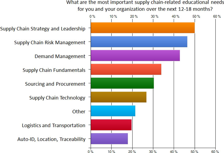ChainLink Research : Research :2011 Supply Chain Education
