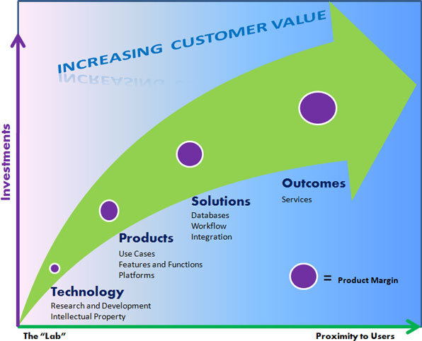 product value Product value chain definition, meaning, what is product value chain: all the activities involved in making and selling a product, and any service provided learn.