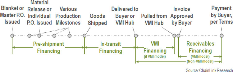 Figure 1 U2013 Our Broader Definition Of U0027Supply Chain Financeu0027 Is End To End  Financial Service Providers
