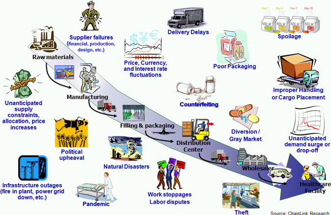 fedex a global supply chain management company commerce essay However a company establishes success in e-commerce logistics global e-commerce logistics 2016 supply chain erp global trade.