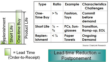 Product Lifecycle Types, Characteristics