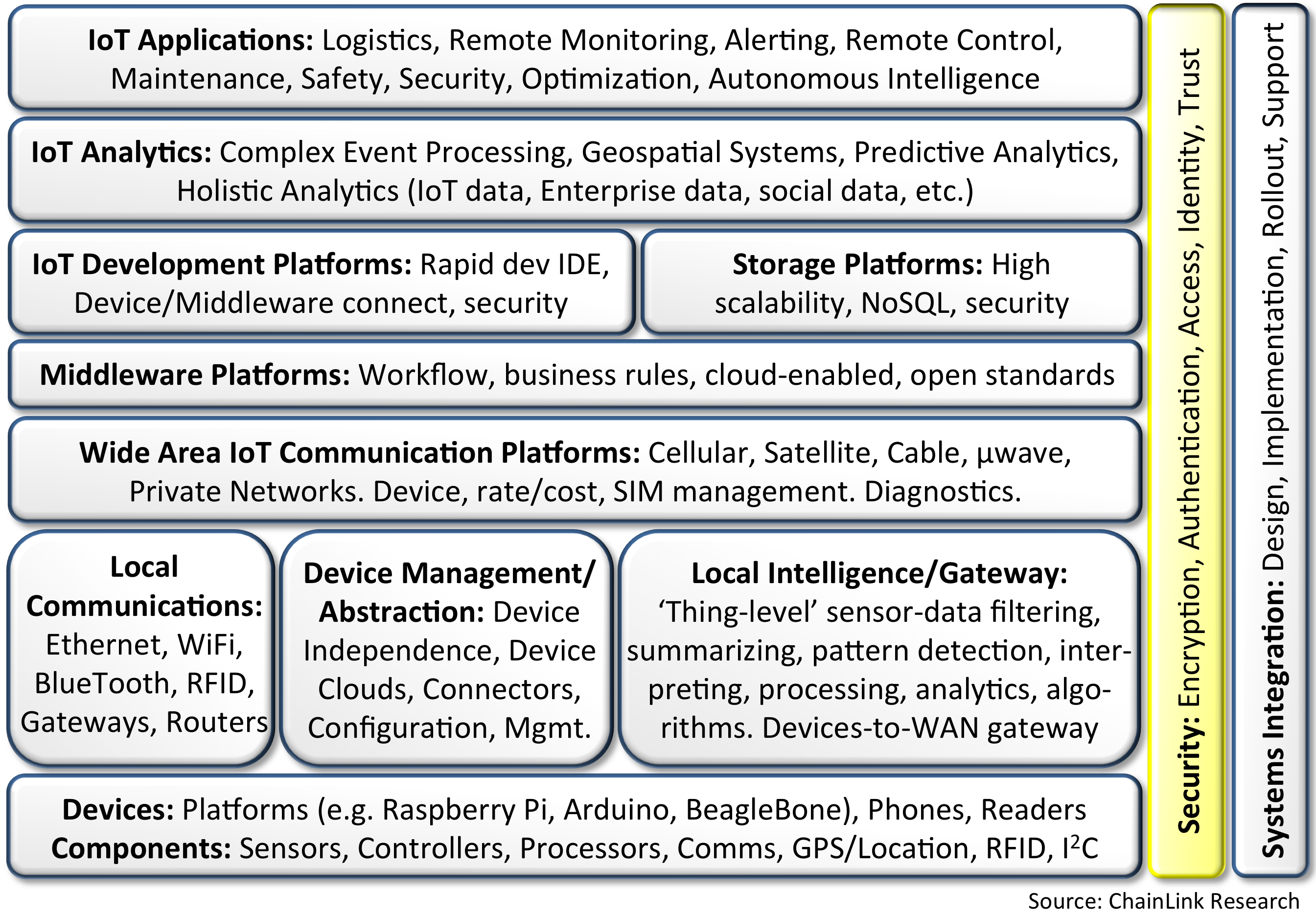 Chainlink Research The Iot Security Imperative Part 2 Data Standards Figure 1 Platform Framework