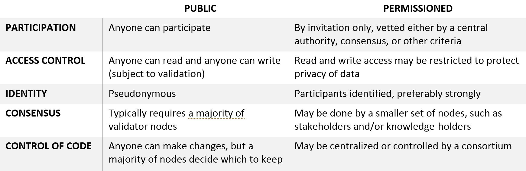 The Precise Definitions Of These Terms Are Currently Up For Dispute But Table Below Shows Characteristics Public Vs Permissioned Blockchain We