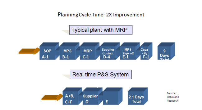 Planning Cycle Time Reduced 2X from typical MRP
