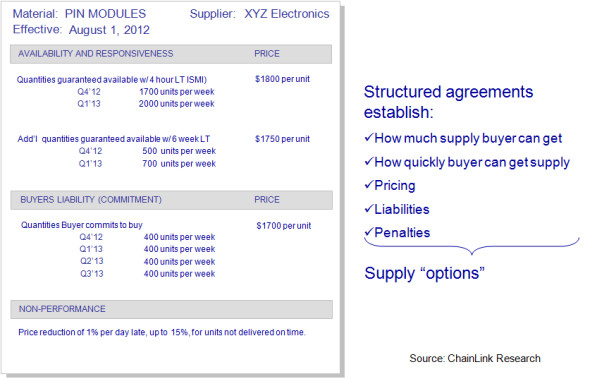 Conceptual Example of Structured Contract